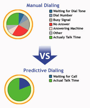 Manual-dialing-vs-predictive-dialing