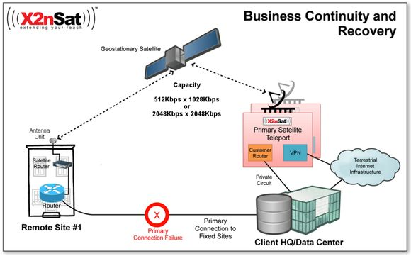 Business-continuity-disaster-recovery-solution-diagram-x2nsat-1