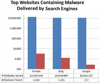 Malware-graph
